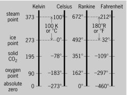 Comparisons of Kelvin, Celsius, Rankine, and Fahrenheit temperature scales