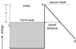 Diagram of the energy-level scheme for field emission from a metal at absolute zero temperature