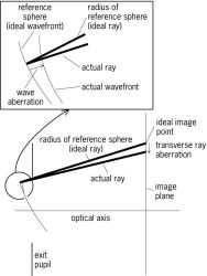 Diagram of the image space of an optical system, showing aberration measures: the wave aberration and the transverse ray aberration