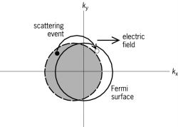 Effect of the electric field on electron distribution in a solid, viewed in k -space, where k is the electron wave vector