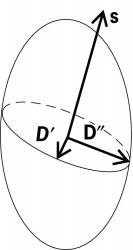 Index ellipsoid, showing construction of directions of vibrations of D vectors belonging to a wave normal s