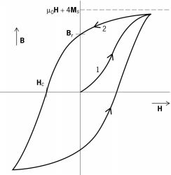 Magnetization or B - H curves