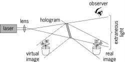 Obtaining images from a hologram