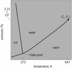 Phase diagram of water (H 2 O) on pressure-temperature ( P-T ) plane