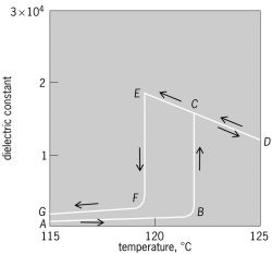 Plot of dielectric constant versus temperature for a single crystal of barium titanate