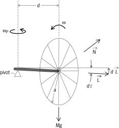 Simple precession of a rapidly spinning wheel with a horizontal axis supported by a pivot