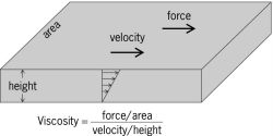 Steady shear flow of a fluid between a fixed plate and a parallel plate, illustrating the concept of viscosity