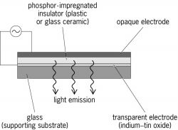 Structure of powdered-phosphor (Destriau) electroluminescent cell, edge view (not to scale)