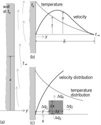 Temperature and velocity distributions in air near a heated vertical surface at arbitary vertical location