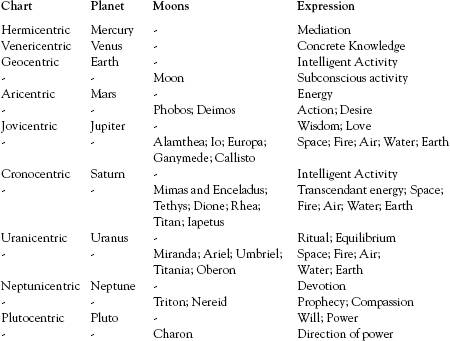 My personal astrology chart